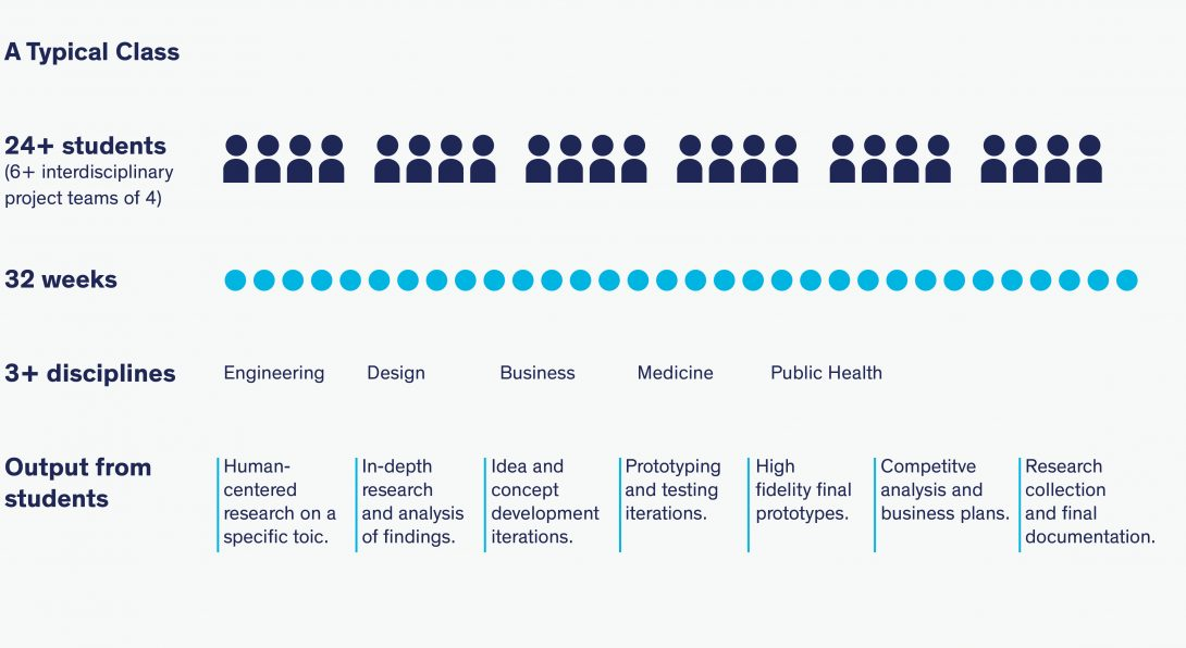 A breakdown of an IXD class. An IXD class included 24  students, in 6 interdisciplinary groups of 4. It is a 32 weeks class with engineering, design, business, medicine, and public health students.