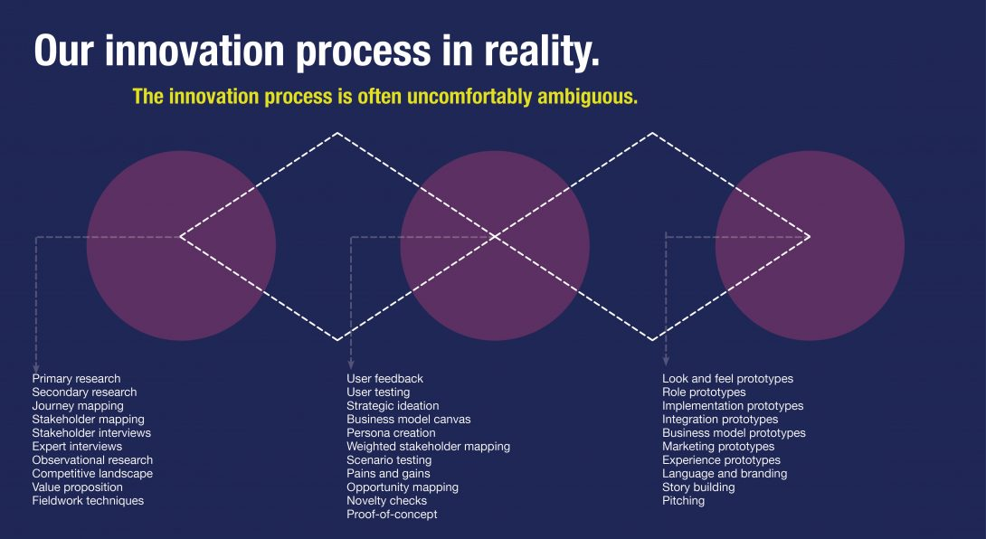 Our innovation process in reality. The innovation process is often uncomfortably ambiguous.